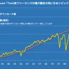 ポッドキャスト「テクフリ」ダウンロード数グラフ
